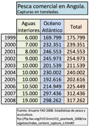 Pesca angola fao 99 08.png