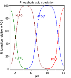Phosphoric acid speciation.png