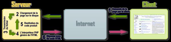 Schéma du fonctionnement de PHP