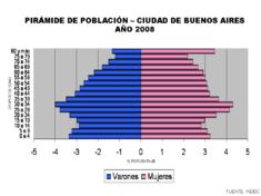 Pirámide de población de la ciudad de Buenos Aires (2008). Fuente: INDEC.[2] .