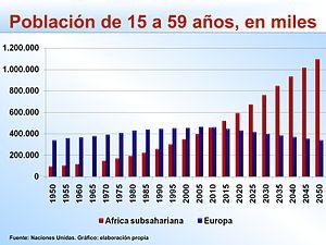 Países con más inmigrantes, 2010 (en millones)