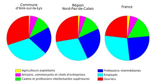 Population active par secteur d'activité - Aire-sur-la-Lys.png