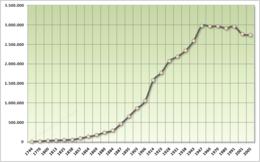 Evolución demográfica de la Ciudad de Buenos Aires.