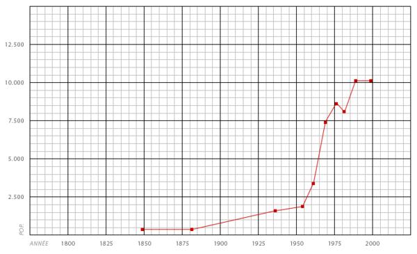 Population tinqueux.png