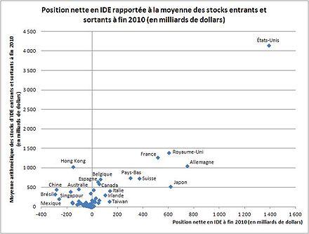 Positions nettes et encours moyens entrants et sortants d'IDE à fin 2010