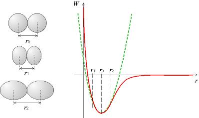 Potentiel deformation elastique.png