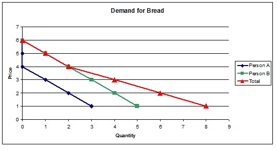 This example illustrates horizontal summation of the demand curves