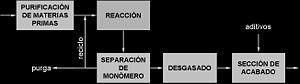Proceso produccion poliolefinas.jpg