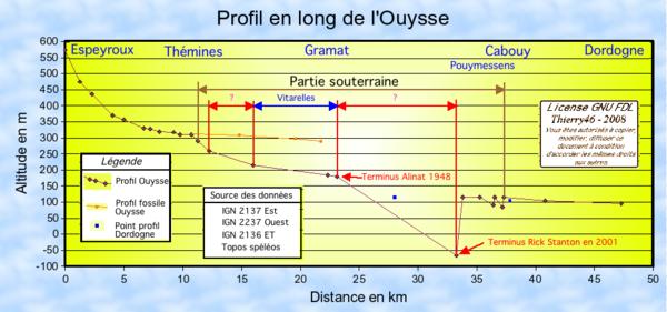 Profil en long de l'Ouysse.