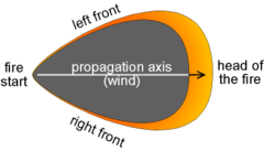 """A dark region shaped like a shield with a pointed bottom. An arrow and the text """"propagation axis (wind)"""" indicates a bottom-to-top direction up the body of the shield shape. The shape&squot;s pointed bottom is labeled """"fire start"""". Around the shield shape&squot;s top and thinning towards its sides, a yellow-orange region is labeled """"left front"""", """"right front"""", and (at the top) """"head of the fire""""."""