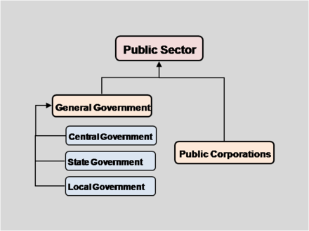 Economic Structure of the Public Sector.