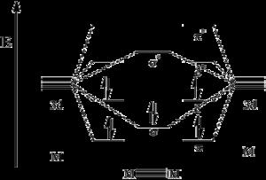 MO digram of metal-metal quintuple bond