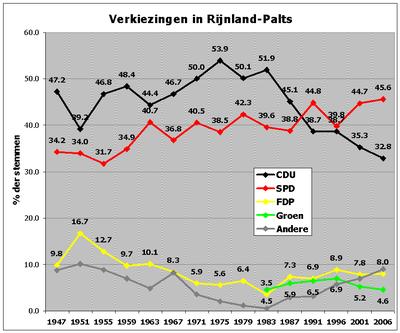 Overzicht verkiezingsuitslagen 1947-2006