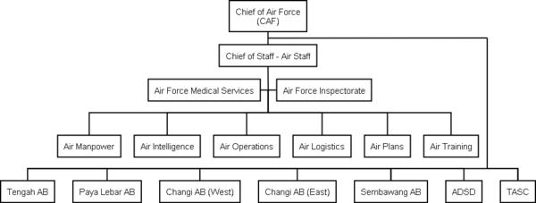 RSAF Org Chart.png