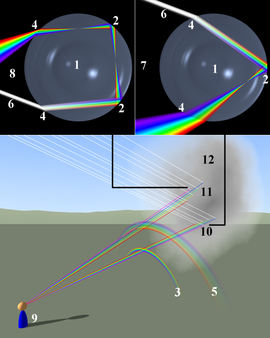 Rainbow formation.png