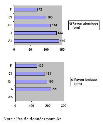 Rayon atomique et ionique des halogènes