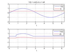 Redresseur monophase thyristor fem courbe.png