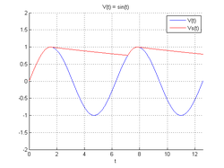 Redresseur simple alternance filtrage courbe.png
