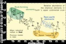 Relative abundance of elements.png