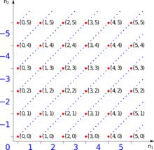 Representation of equivalence classes for the numbers -5 to 5