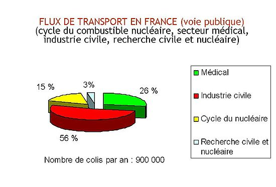 Graphique répartition des transports nucléaires en France