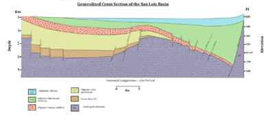 Generalized cross section of the San Luis basin
