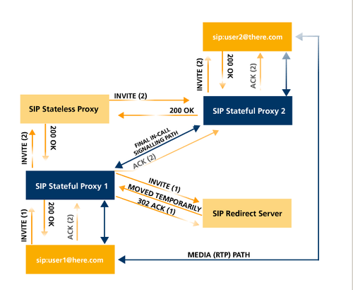 Diagram showing colour coded SIP system interactions