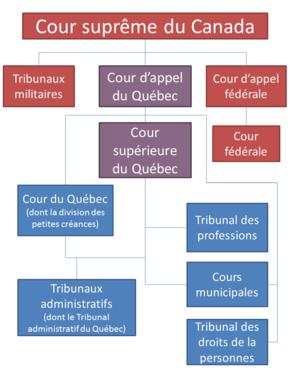 Schéma illustrant les différents tribunaux qui ont juridiction au Québec