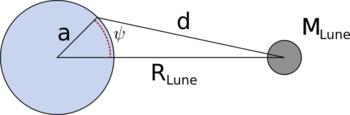 schéma explicatif du potentiel générateur