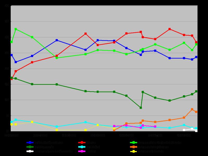 Sondages élections législatives islandaises 2009.png