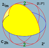 Sphere symmetry group c2h.png
