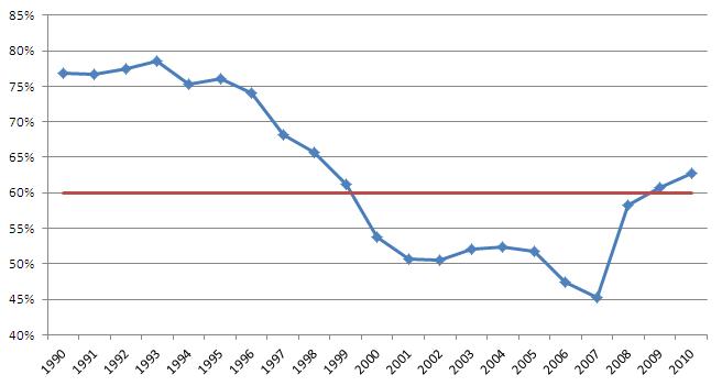 Staatsschuld in percentage van het bbp