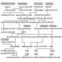 Staufen dynasty.JPG