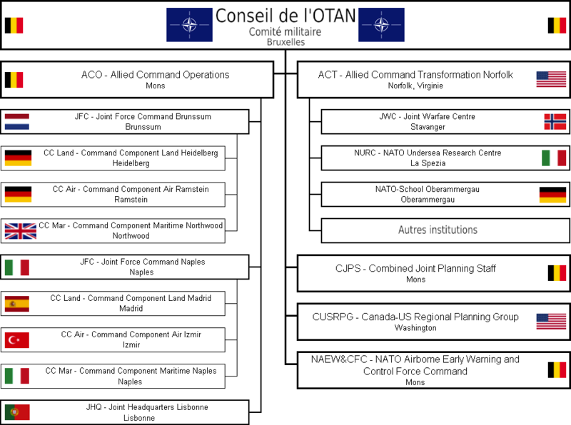 Structure de commandement de l'OTAN en 2006.