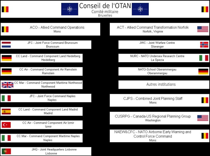 Structure de commandement de l'OTAN en 2006.