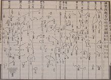 A rectangular ink on paper diagram with several hundred dots, several of which are organized into constellations, such as a drawn bow (bottom center) and a tree (top left).