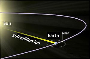 The distance from the Sun to the Earth is shown as 150 million kilometers, an approximate average.