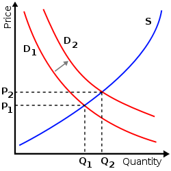 A graph depicting Quantity on the X-axis and Price on the Y-axis
