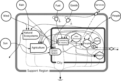 A systems diagram of a city embedded in its support region showing the environmental energy and non renewable energy sources that drive the region and city system