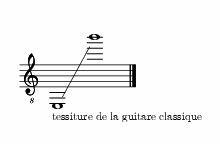 Tessiture de la guitare classique, indiquée sur une portée.