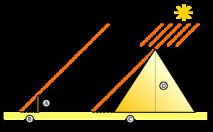 Projection des ombres de la pyramide et d'un corps vertical avec un rayonnement solaire à 45°