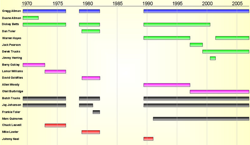 Pictorial representation of the band's timeline.