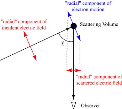 Thomson scattering geometry.png