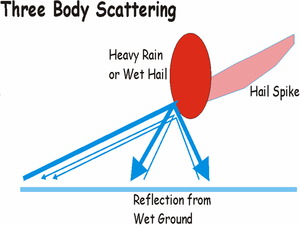 Three-body-scattering.PNG