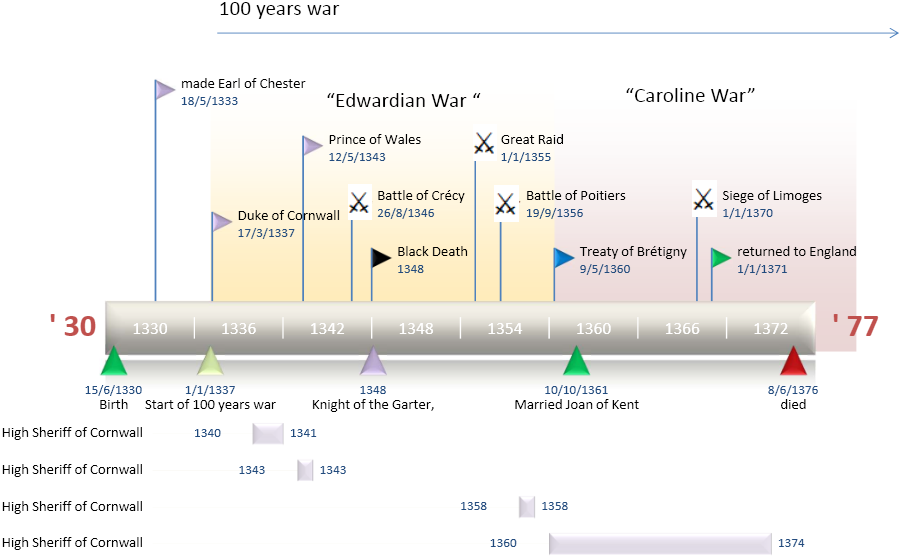 Timeline of Edward, The Black Prince