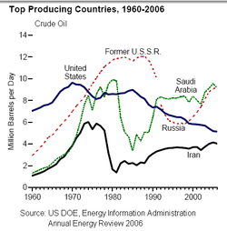 Main oil producing countries, 1960-2000