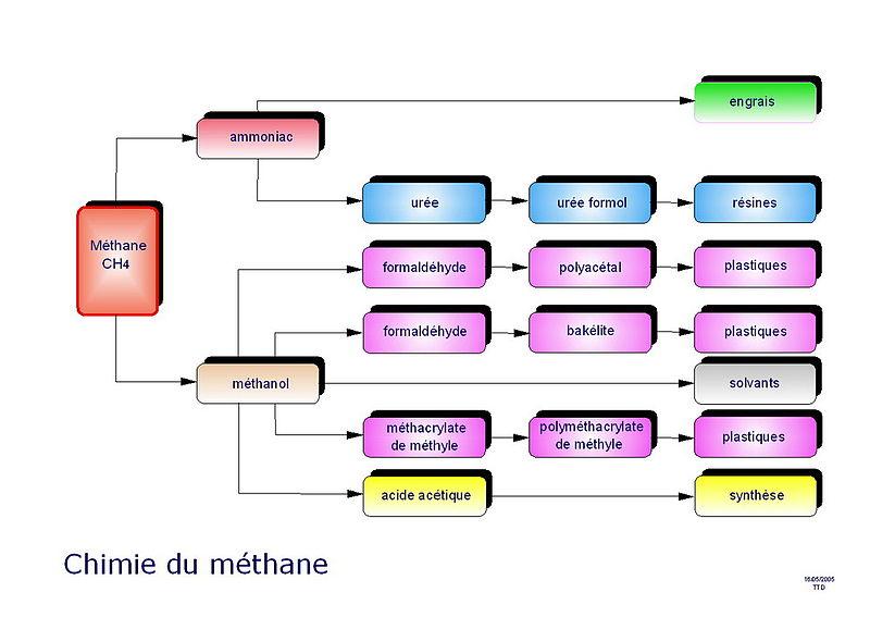 Ttd-paris-chimie-methane.jpg