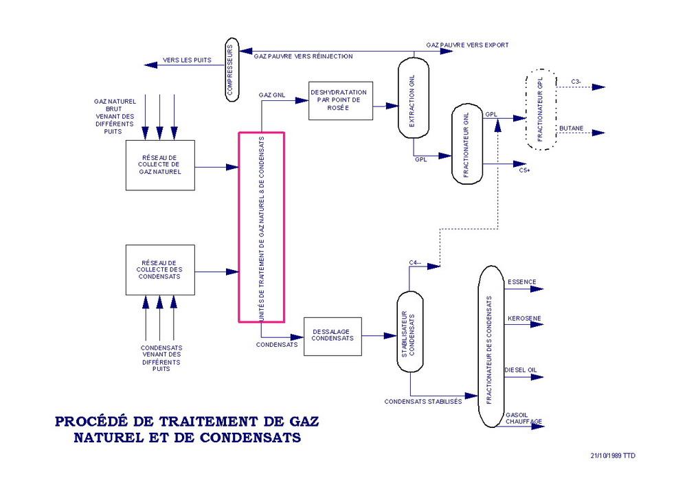 Ttd-saigon-traitement-gaz-condensats.jpg