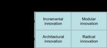 Une typologie des formes d'innovation
