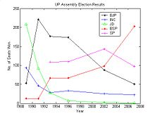 Graph showing Uttar Pradesh Assembly election results since 1989